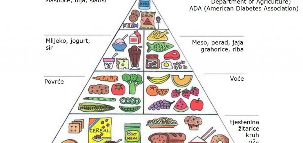 dijabetes slika hrana
